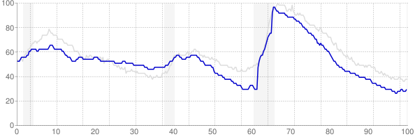 Idaho monthly unemployment rate chart from 1990 to July 2019